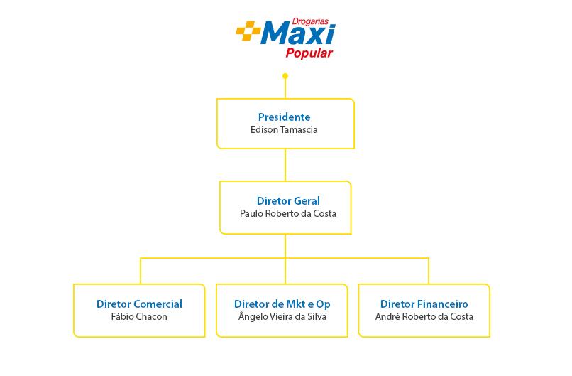 Gestão Corporativa Maxi Popular